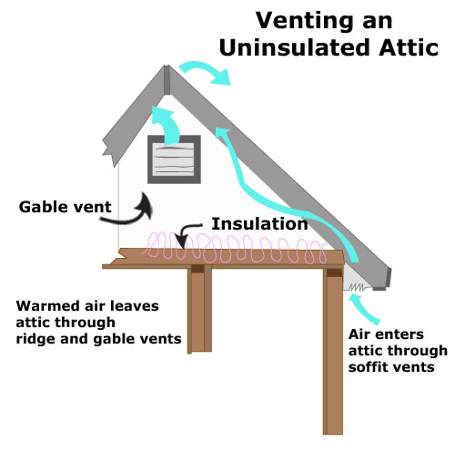 Attic Insulation Attic Fans Attic Efficiency