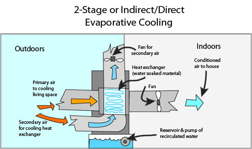 Air Handling Evaporative Cooling : Two stage evaporative cooling system indirect direct