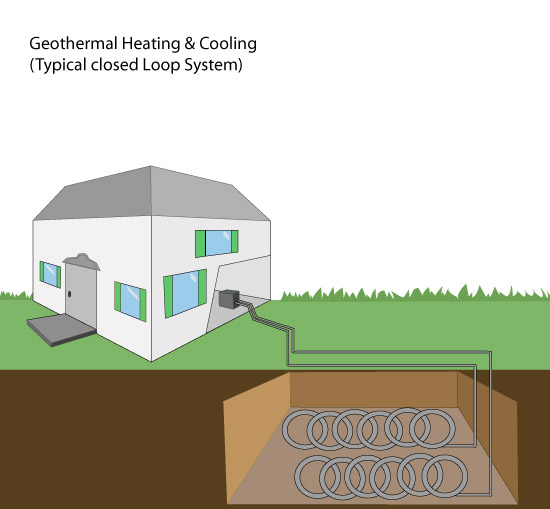 Geothermal Heating Ground Source Heat Pump