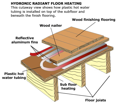 Radiant Floor Heating: Electric & Hydronic Radiant Floor ...