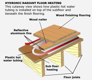 Radiant floor heating electric hydronic radiant floor for Type of heating systems